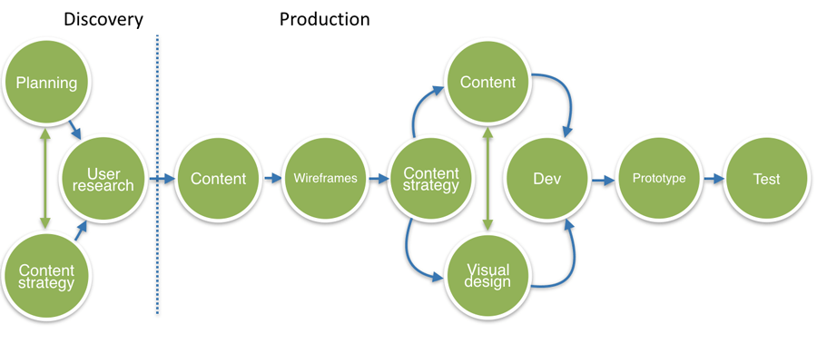 content models and workflow