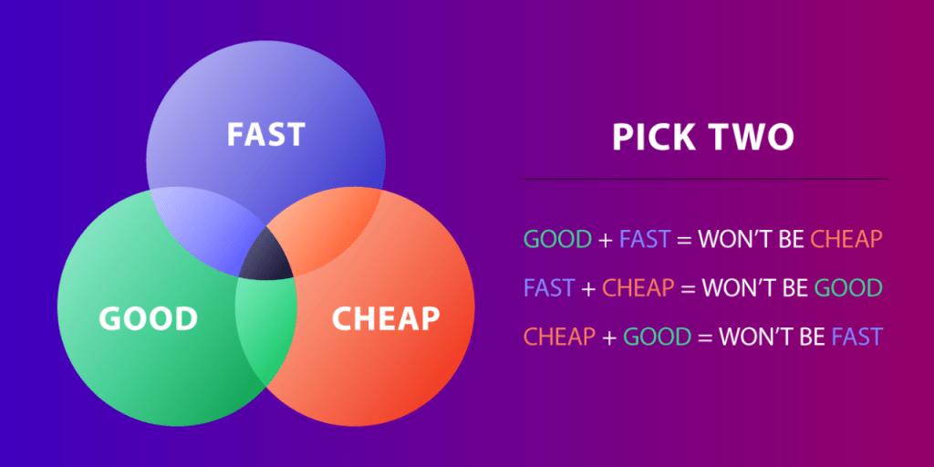 Fast + Good + Cheap. Pick two.